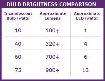 light bulb brightness comparisons