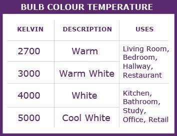 Light Bulb colour temperature