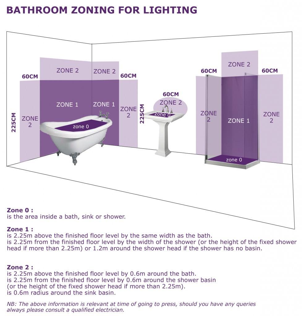 bathroom_zoning