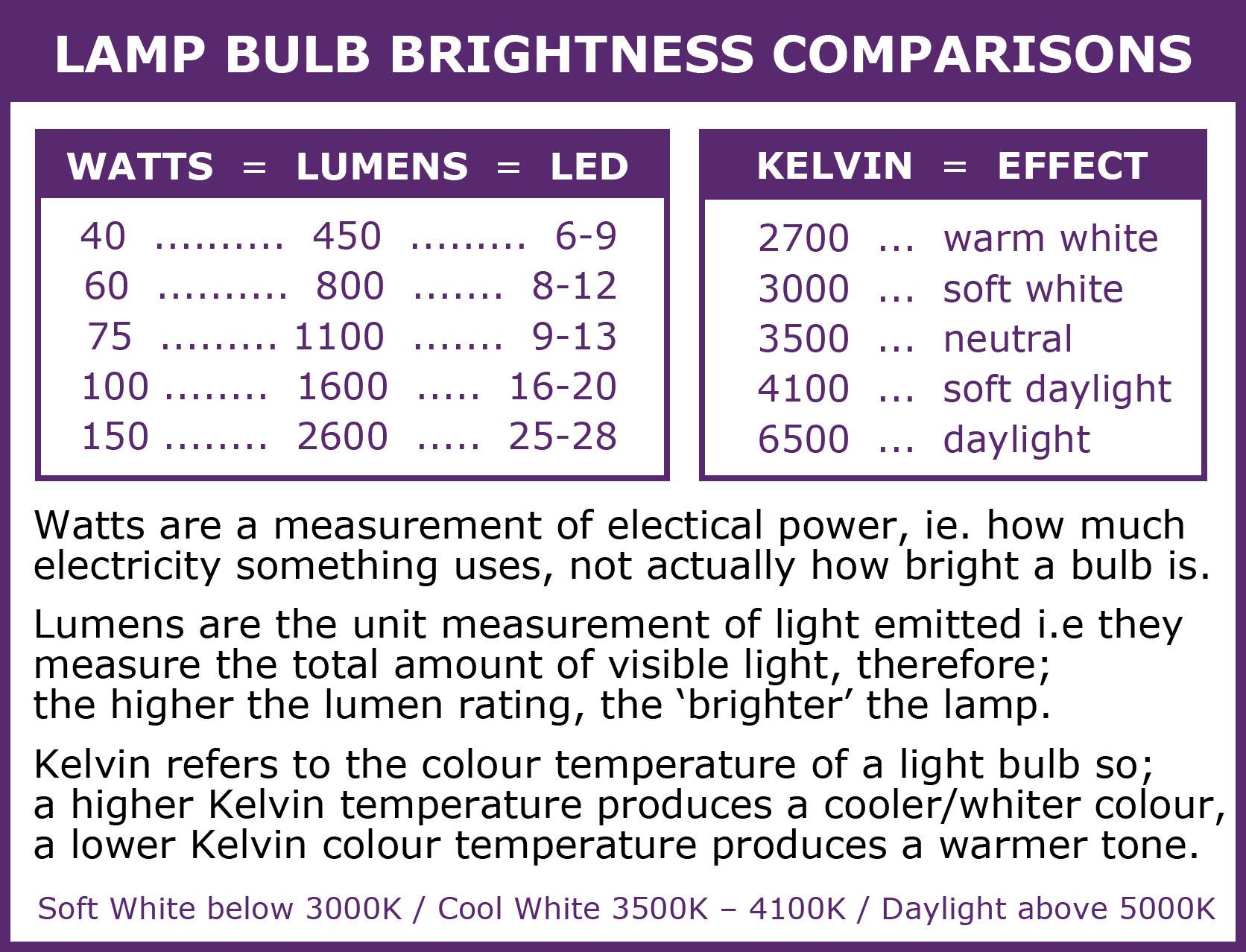 bulb-brightness-comparison-info