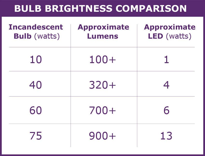 bulb-brightness-comparison