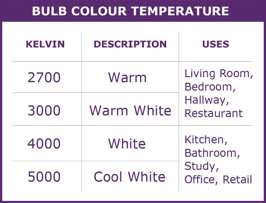 bulb-colour-temp