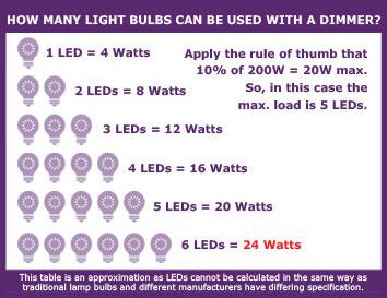 bulb-led-watts-conversion-info