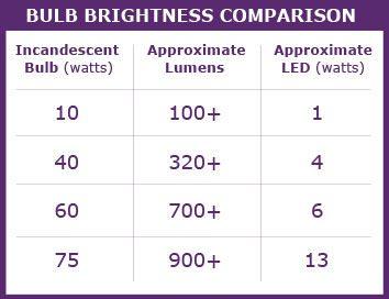 bulb brightness comparison 150x116